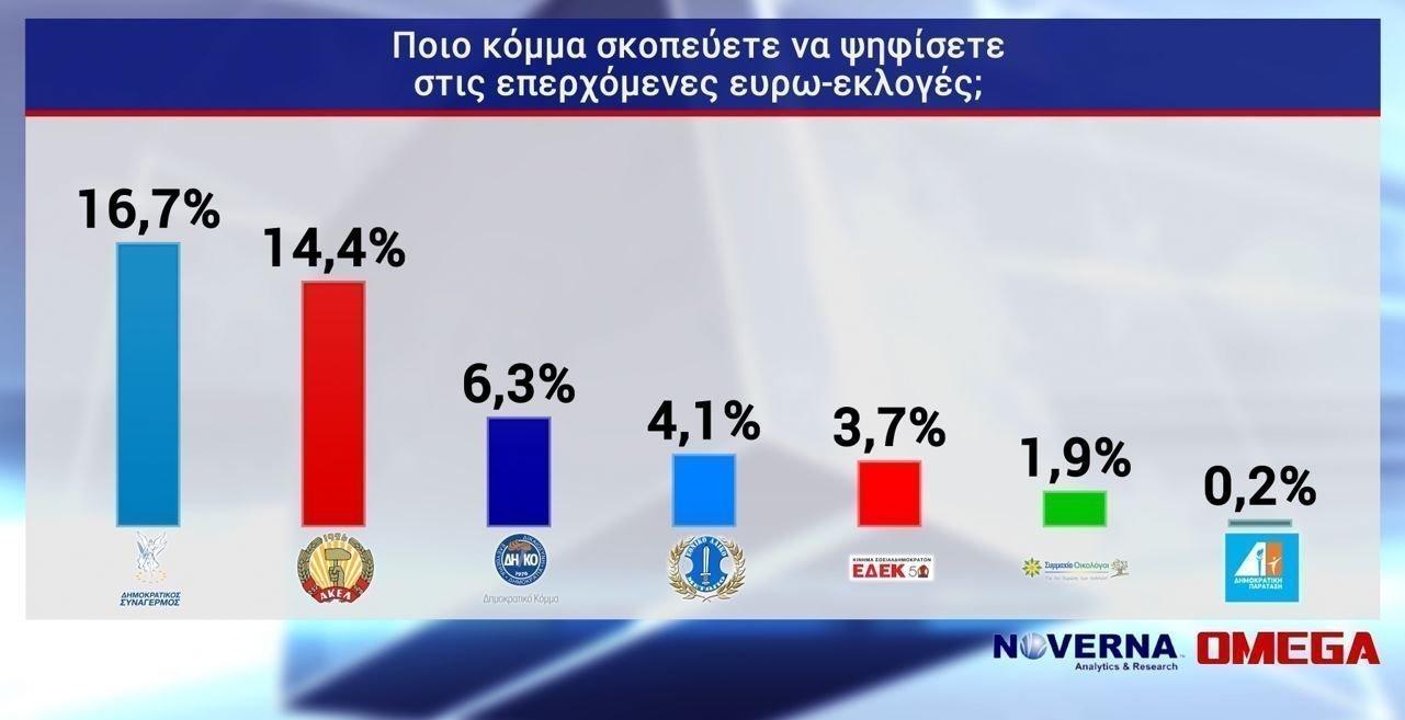 Δημοσκόπηση: Ντέρμπι ΔΗΣΥ-ΑΚΕΛ, θρίλερ με αναποφάσιστους