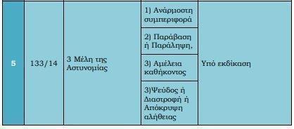 ΠΙΝΑΚΑΣ 4